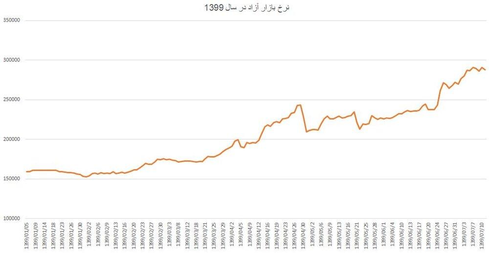 ترمز دلار در مهرماه کشیده خواهد شد؟