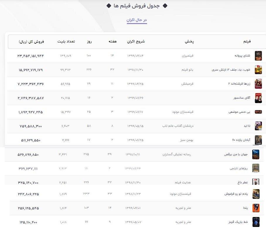 آمار فروش فیلمهای سینمایی در حال اکران تا 11 مهر